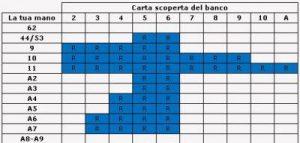 tabella-splitting-bj